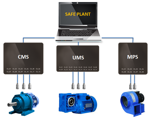 SAFE PLANT CMS UMS MPS