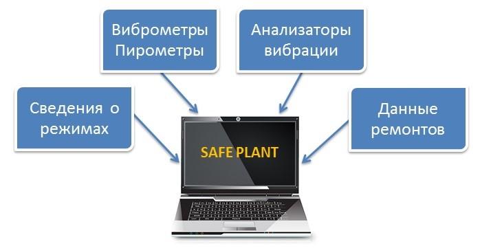 SAFE PLANT