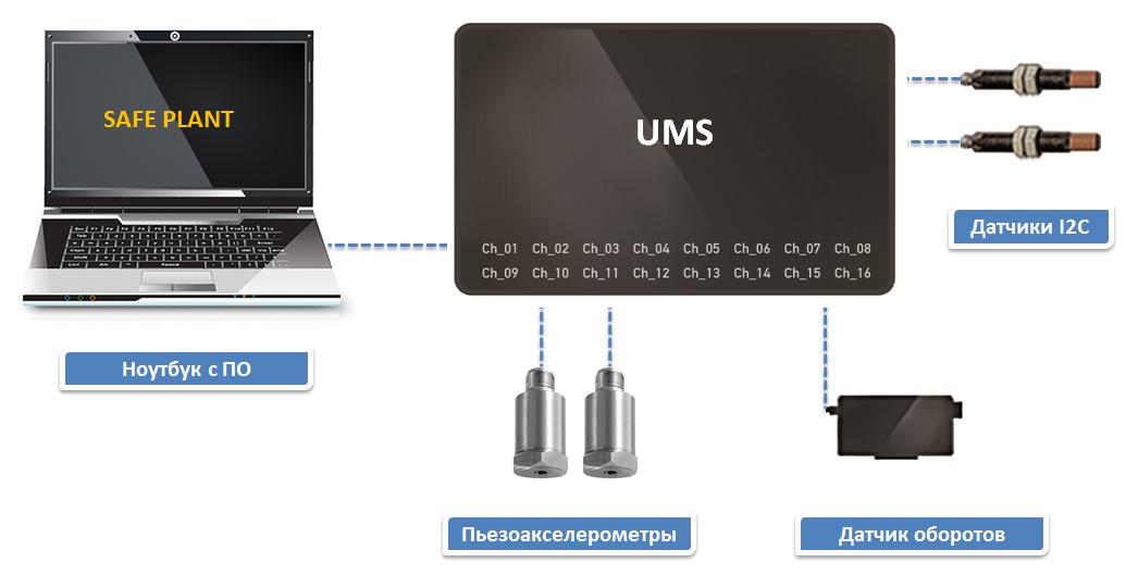 Принципиальная схема универсального многоканального виброизмерительного Комплекса UMS-16
