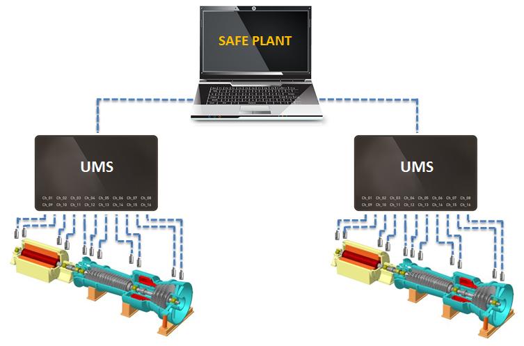 SAFE PLANT UMS