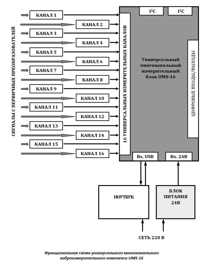 Функциональная схема универсального многоканального виброизмерительного комплекса UMS-16